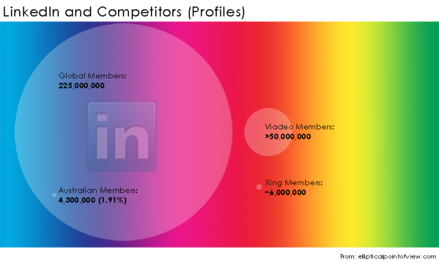 LinkedIn-Competitors-Members