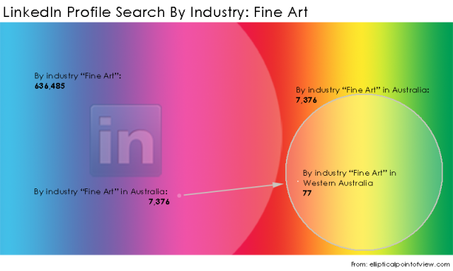 LinkedIn-Search-By-Industry-Fine-Art