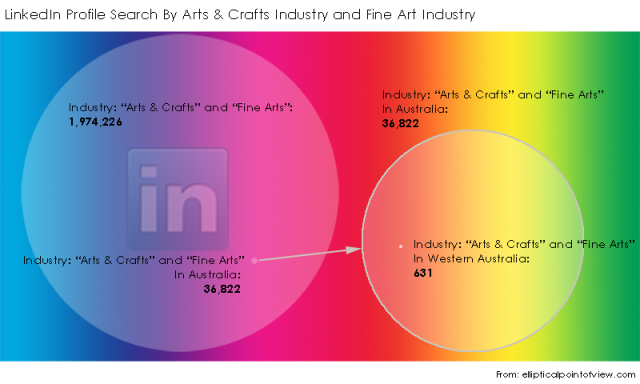 LinkedIn-Search-By-Industry-Arts-and-Crafts-AND-Fine-Arts