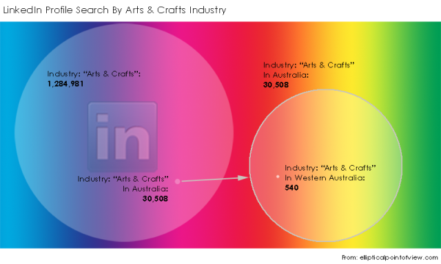 "Comparing LinkedIn Advanced Search for profiles within Industry set as ""Arts & Crafts"": All locations, in Australia and in Western Australia (As at 2 September 2013)"