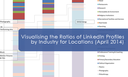 Visualising the Ratios of LinkedIn Profiles by Industry for Locations: April 2014 [infographic]